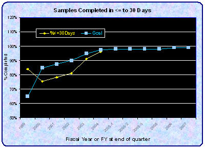 Chart Showing Samples Completed in Less Than or Equal To 30 Days for Fiscal Years 1999 through 2007